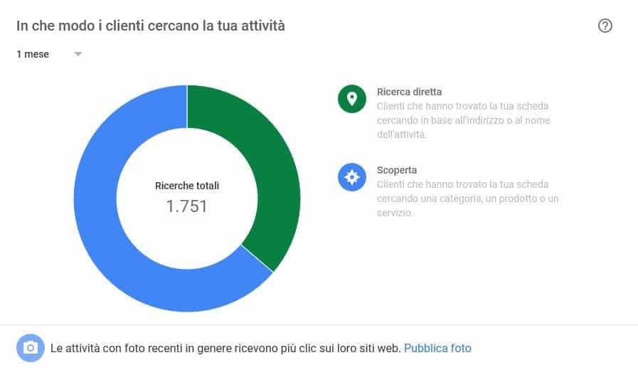 Statistiche Google My Business
