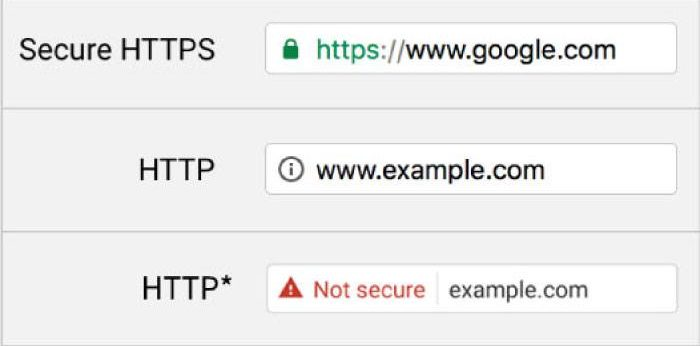 etichette Google per i protocolli dei siti